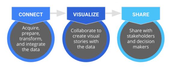 Google data studio flow