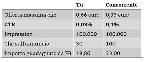CTR e CPC facebook come influiscono sui guadagni