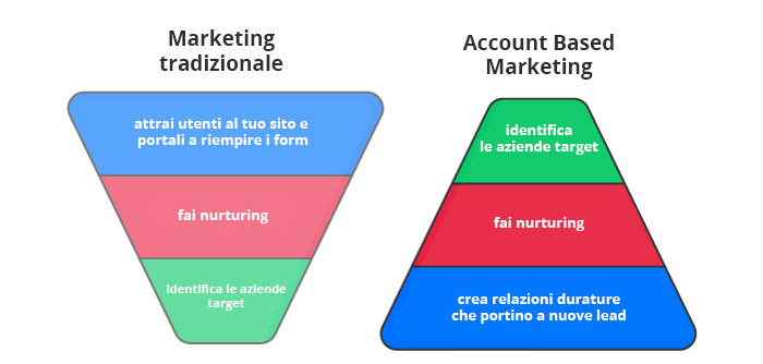 Account Based Marketing inverted funnel