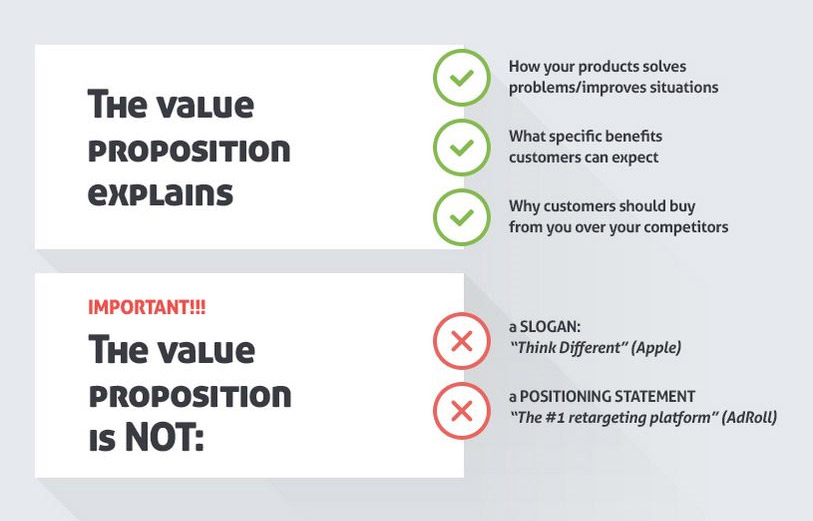 unique value proposition cos'è