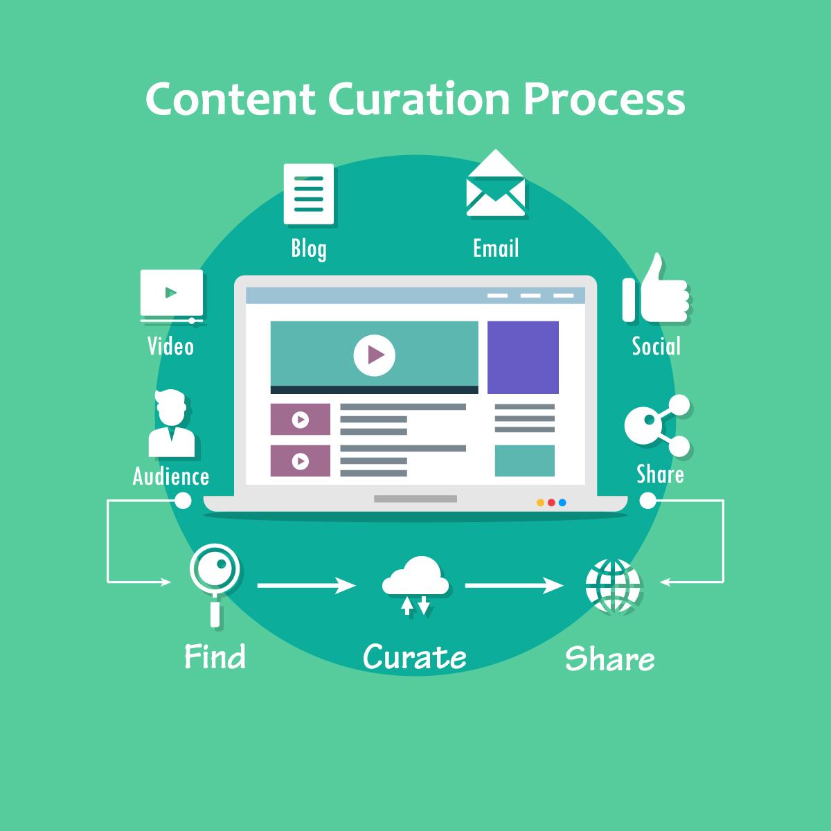 infografica processo di content curation