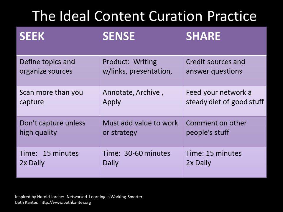 processo di content curation