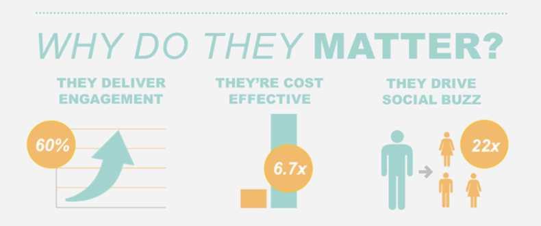 vantaggi influencer marketing