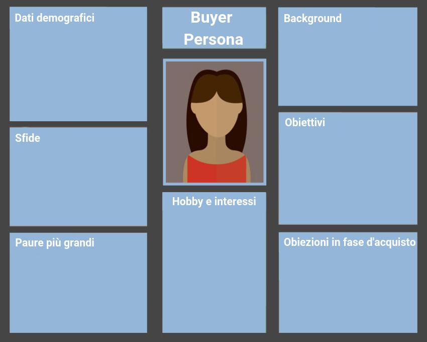 scheda buyer persona