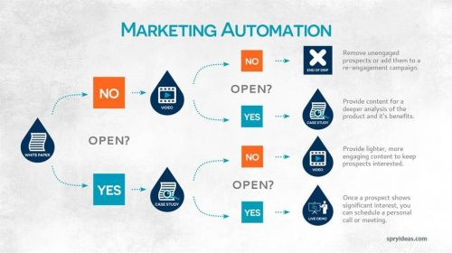 marketing automation lead generation b2b
