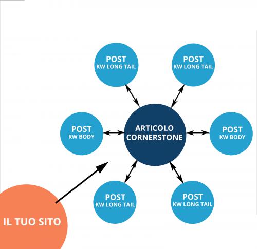 cornerstone content marketing pillars lead generation