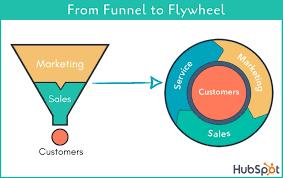 flywheel funnel hubspot marketing b2b