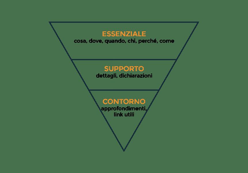 Come ottimizzare i contenuti con l'architettura dell'informazione lead generation per acquisire nuovi clienti