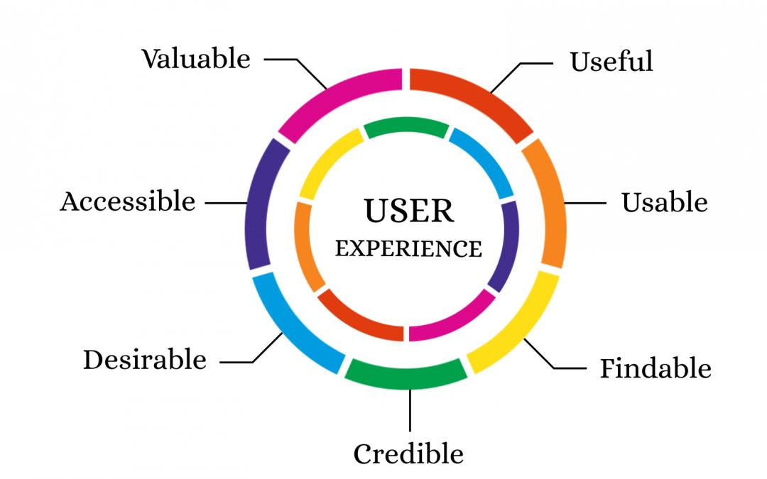 Acquisizione clientela: perchè l'esperienza utente è fondamentale