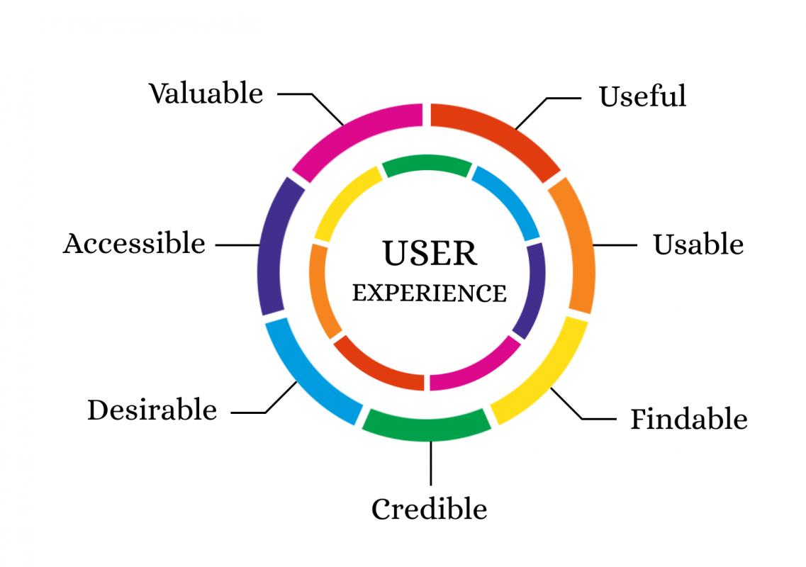 user experience elementi fondamentali per acquisire nuovi clienti e fare lead generation